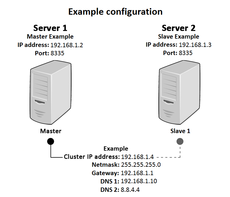 Example configuration of the Ozeki Cluster
